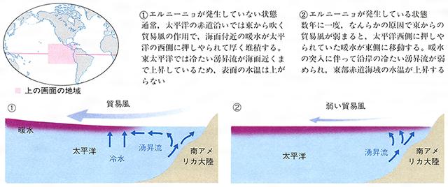 エルニーニョ発生の仕組み[百科マルチメディア]