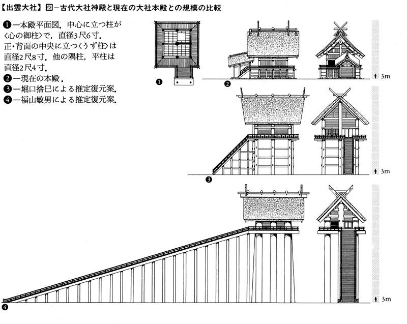 図-古代大社神殿と現在の大社本殿との規模の比較