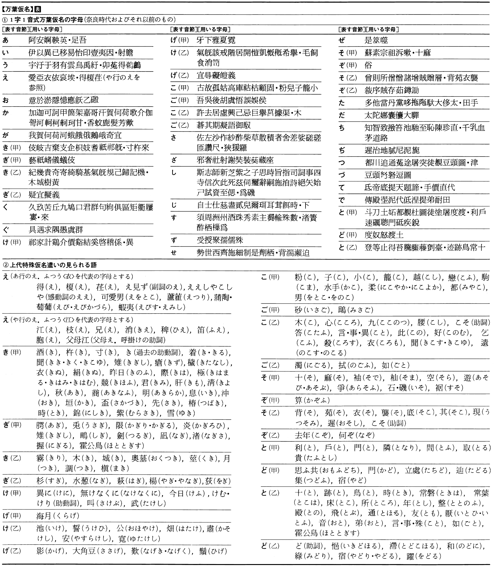 万葉仮名の表1
