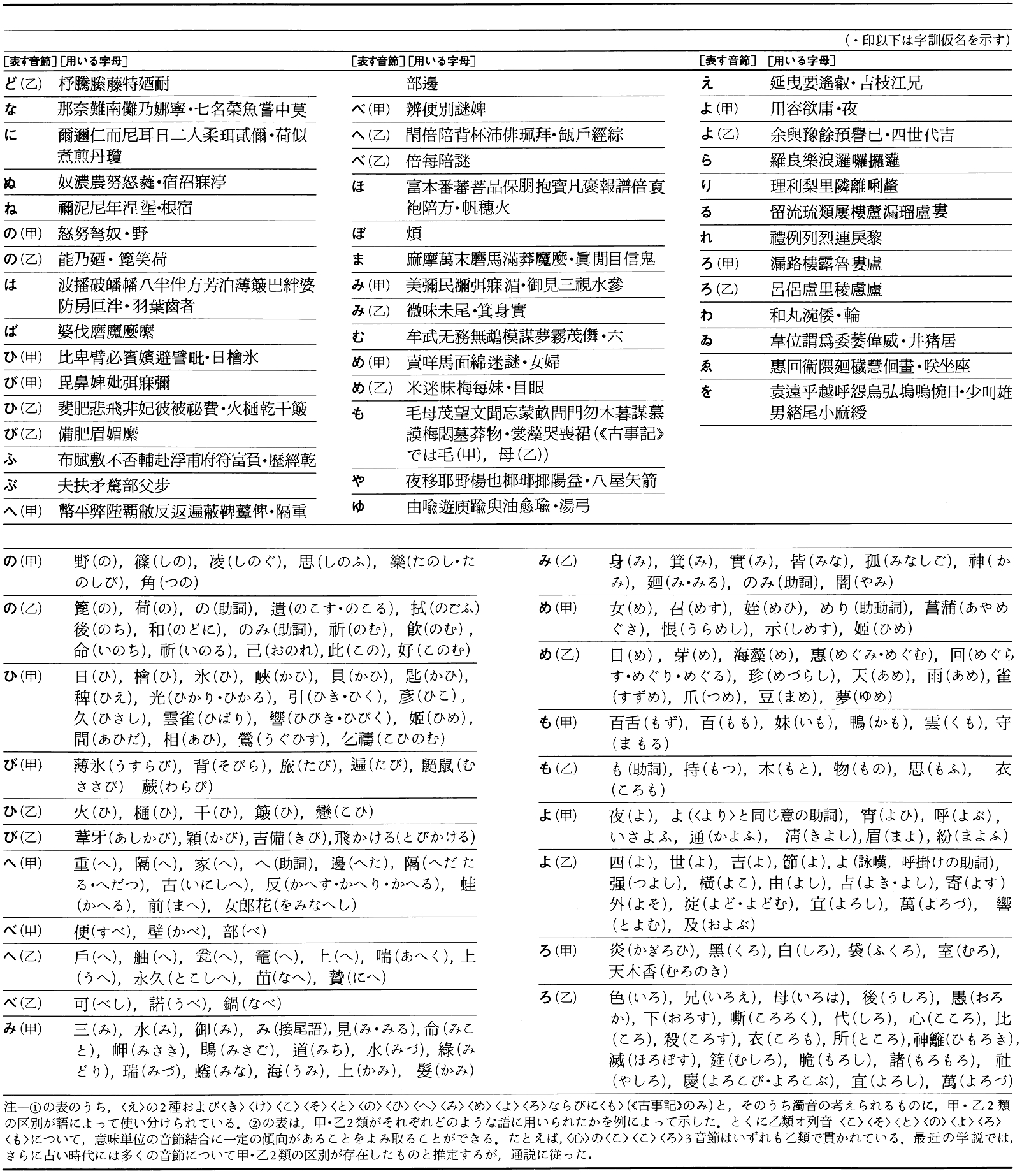 万葉仮名の表2
