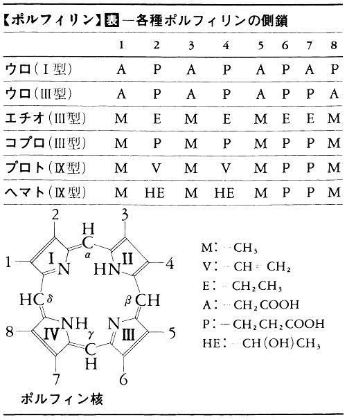 表-各種ポルフィリンの側鎖
