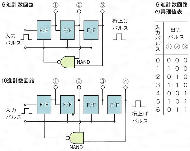 6進計数回路と10進計数回路 | 日本大百科全書